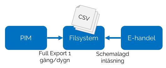 Filintegration CSV schemalagd