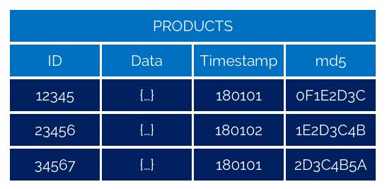 Exempel på datamodell