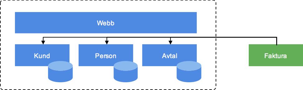 Faktureringssystemet behöver hämta information från tre källor och veta hur de ska knytas samman för att kunna skapa fakturaunderlaget.