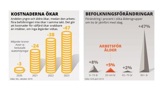 Infografik källa: SKR