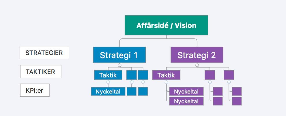 Exempel på en Business Model för Analytics.