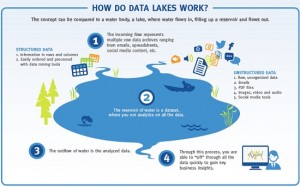 EMC Data Lake