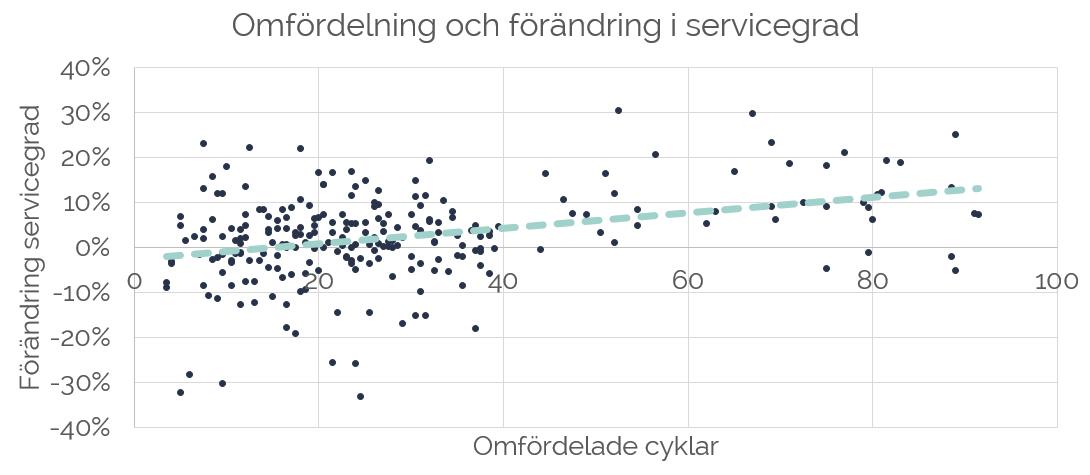 Omfördelning och förändring av servicegrad