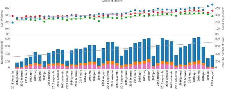 Pris och försäljningstrender för villor, radhus och bostadsrätter. Den övre delen av figuren visar genomsnittspriset per kvadratmeter, som punkter, och trendlinjerna för dessa. Den undre visar antalet försäljningar för de olika hustyperna samt trenden för det sammanlagda antalet.