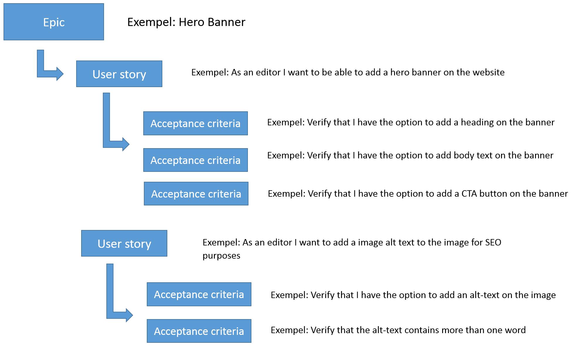Strukturen på Epic, user story och acceptance criterias