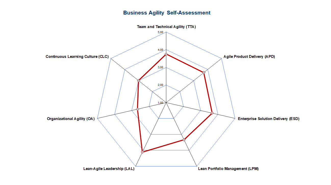 SAFe Business Agility Self-Assessment - Radar Chart by Core Competency