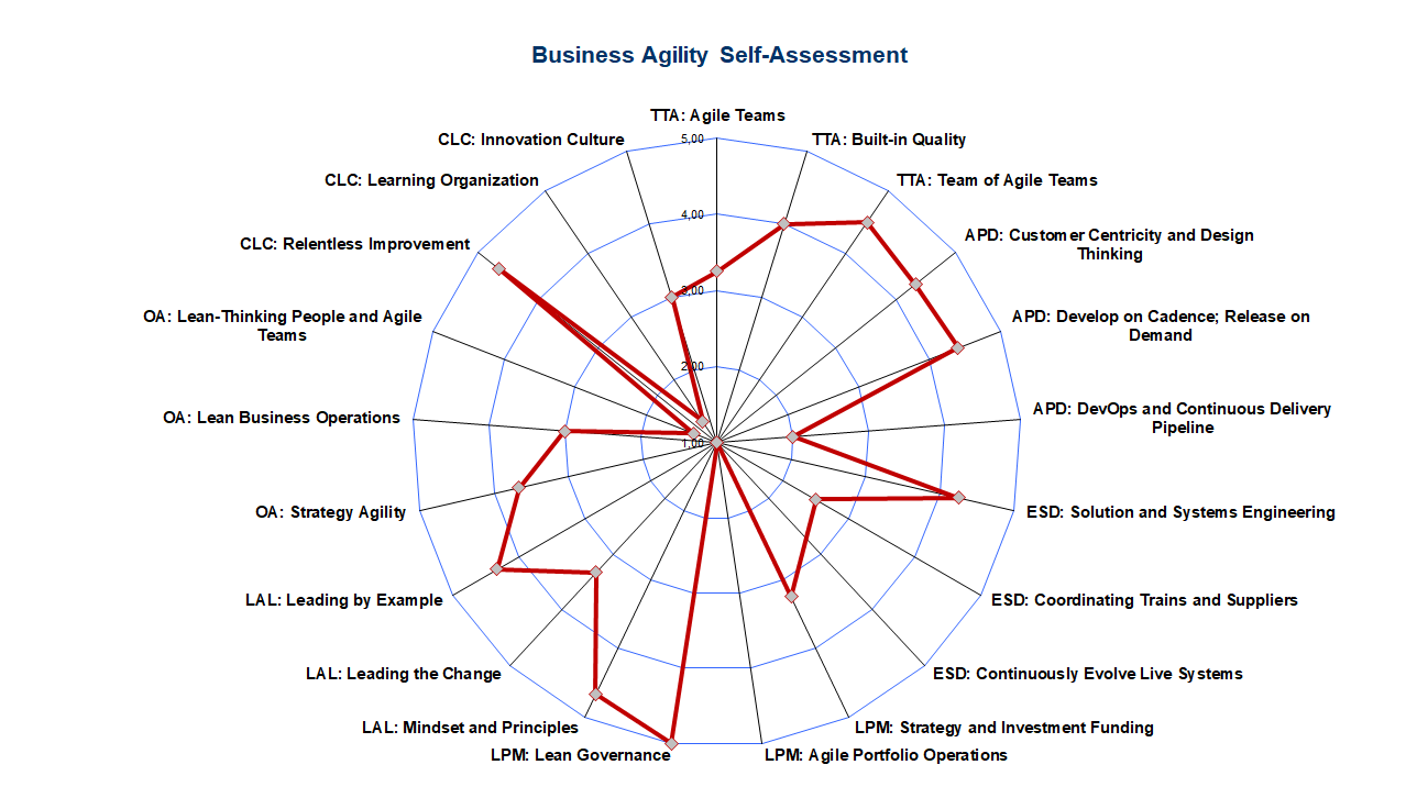 SAFe Business Agility Self-Assessment - Radar Chart by Dimension