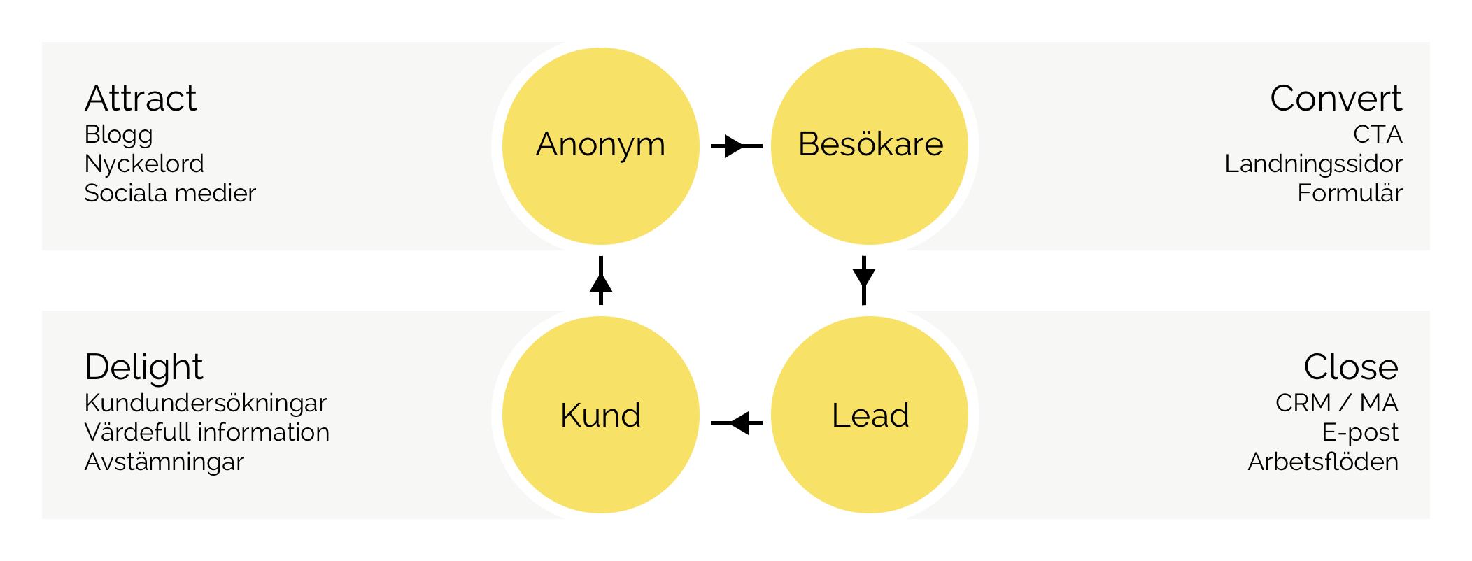inbound-marketing-knowit