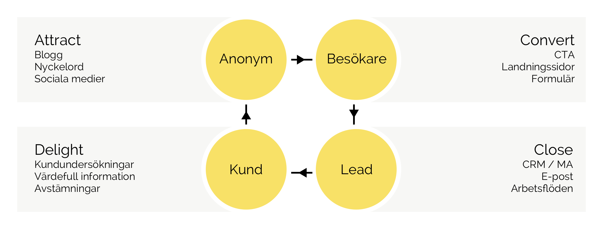 inbound-marketing-metodik-knowit-experience